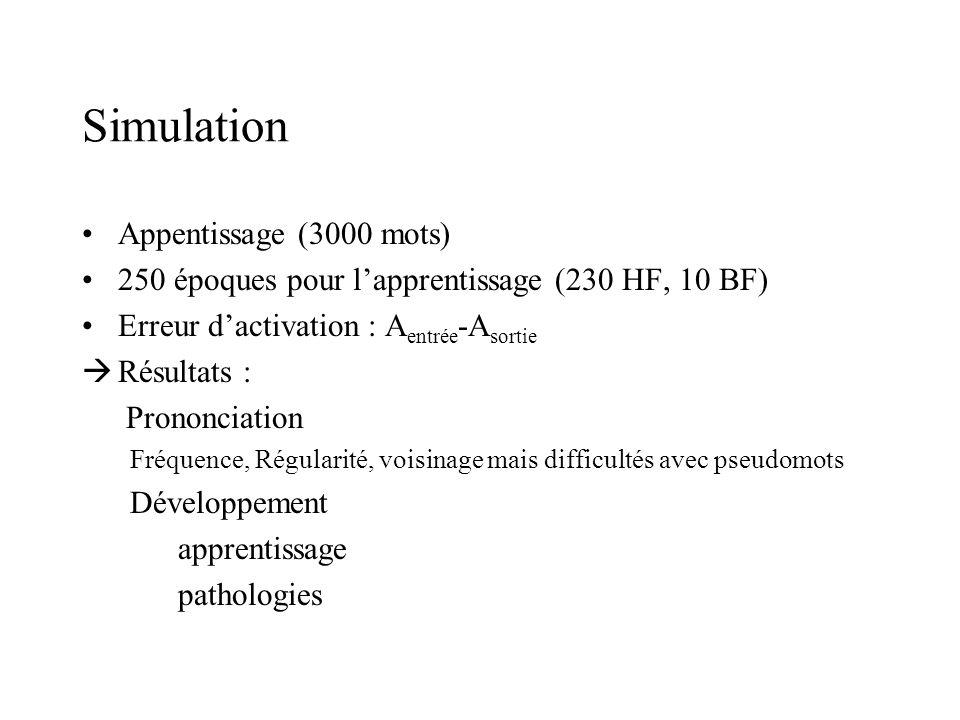 Simulation Appentissage (3000 mots) 250 époques pour lapprentissage (230 HF, 10 BF) Erreur dactivation : A entrée -A sortie Résultats : Prononciation