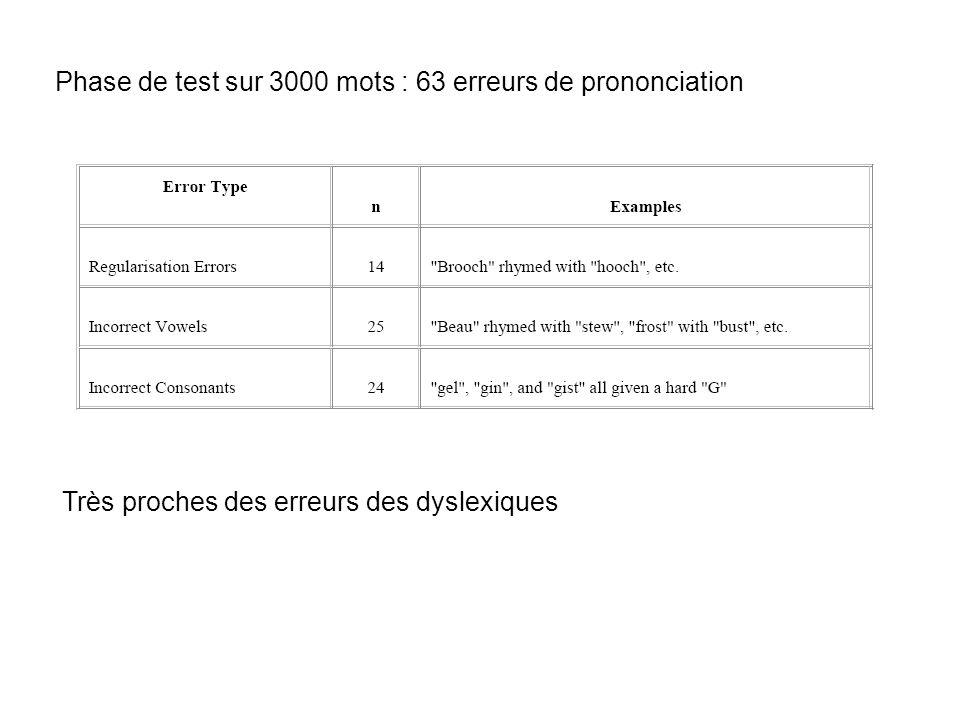 Phase de test sur 3000 mots : 63 erreurs de prononciation Très proches des erreurs des dyslexiques