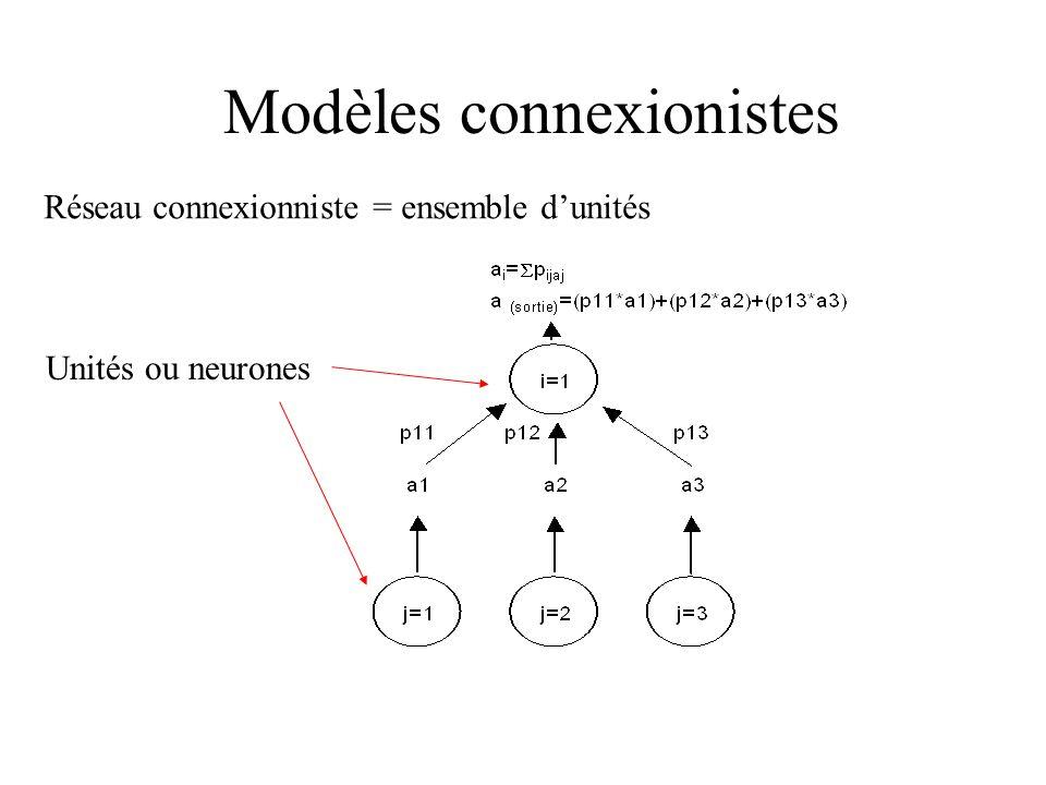Réseau multicouches Neuronesdentrée Neurone de sortie de sortie CouchecachéePoidsdesconnexions