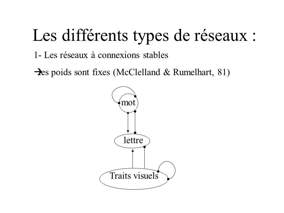Les différents types de réseaux : 1- Les réseaux à connexions stables les poids sont fixes (McClelland & Rumelhart, 81) mot lettre Traits visuels