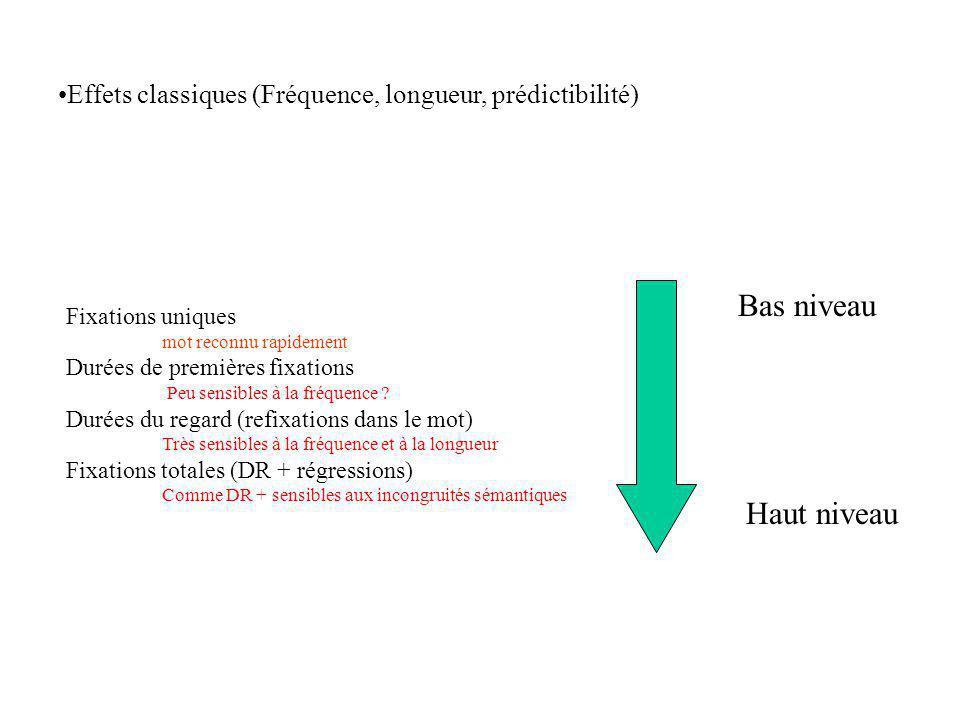 Fixations uniques mot reconnu rapidement Durées de premières fixations Peu sensibles à la fréquence ? Durées du regard (refixations dans le mot) Très
