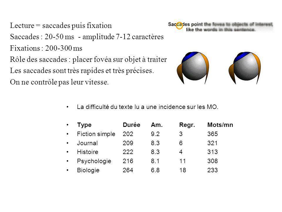 Lecture = saccades puis fixation Saccades : 20-50 ms - amplitude 7-12 caractères Fixations : 200-300 ms Rôle des saccades : placer fovéa sur objet à t