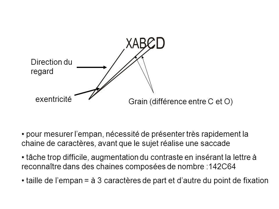 Direction du regard exentricité Grain (différence entre C et O) pour mesurer lempan, nécessité de présenter très rapidement la chaine de caractères, a