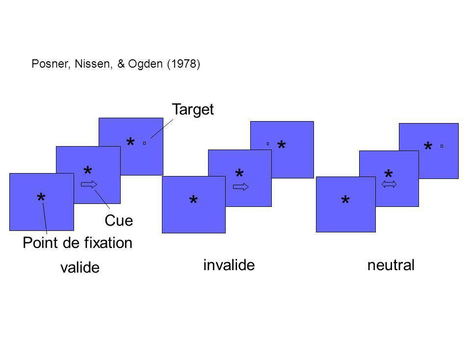 51 valide * * * invalide * * * * * * neutral Target Cue Posner, Nissen, & Ogden (1978) Point de fixation