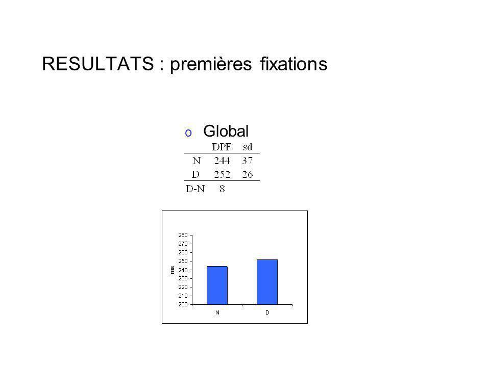 RESULTATS : premières fixations o Global