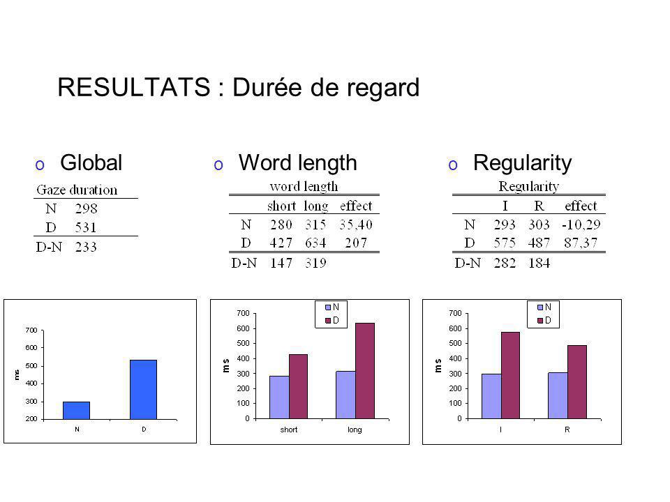 RESULTATS : Durée de regard o Global o Regularity o Word length