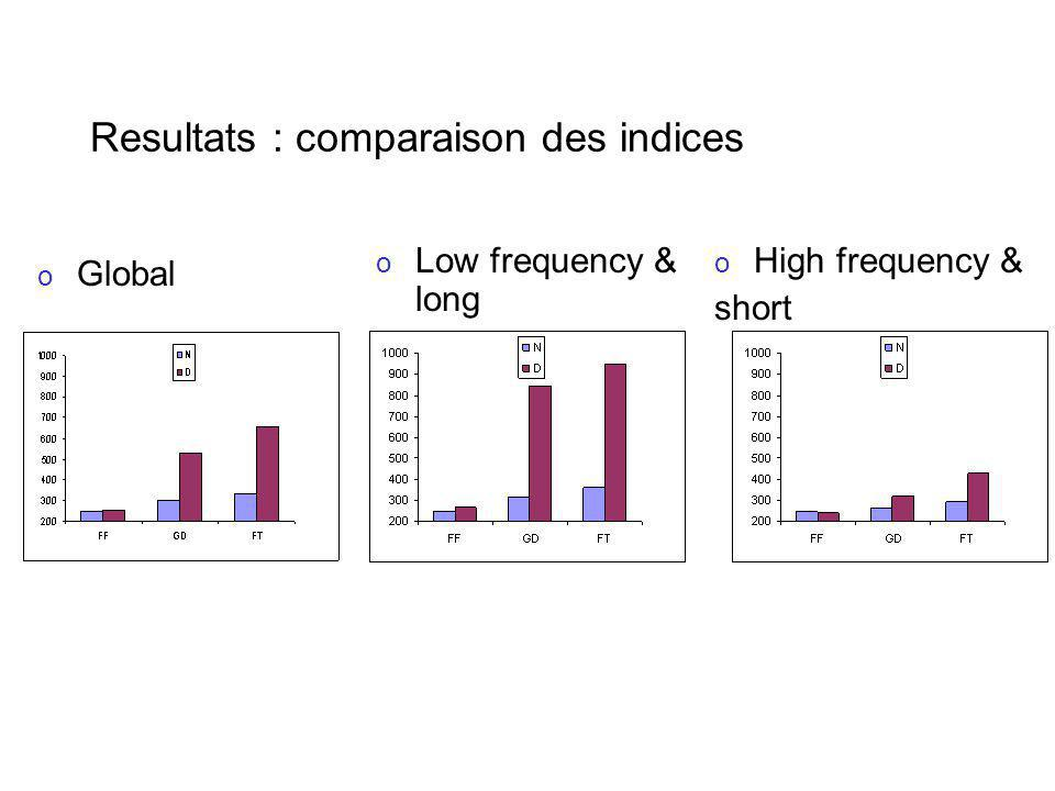 Resultats : comparaison des indices o Global o High frequency & short o Low frequency & long