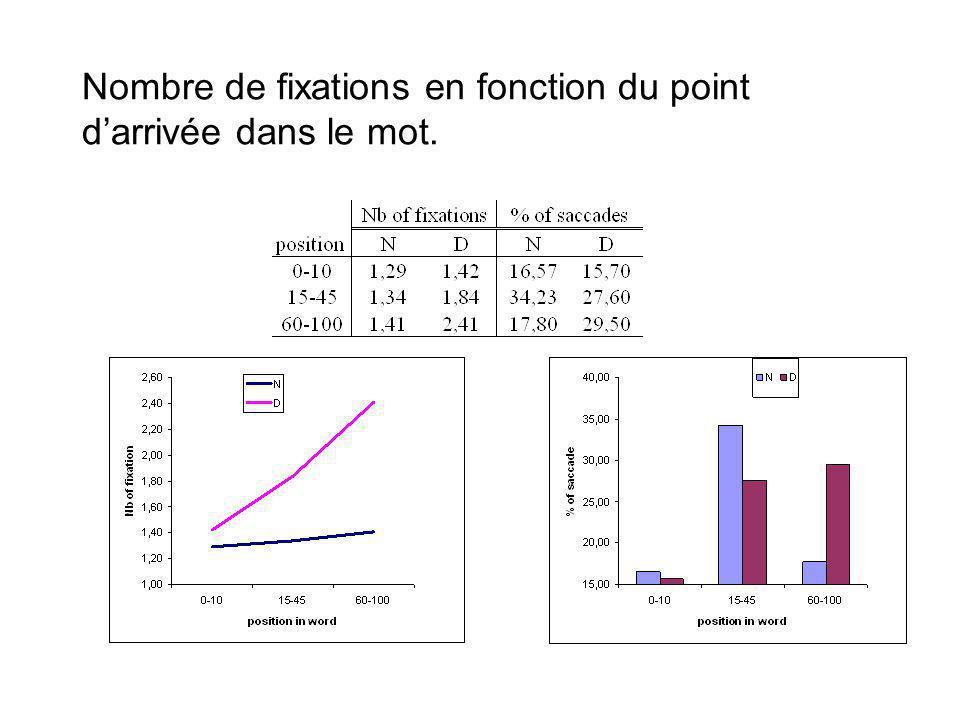 Nombre de fixations en fonction du point darrivée dans le mot.