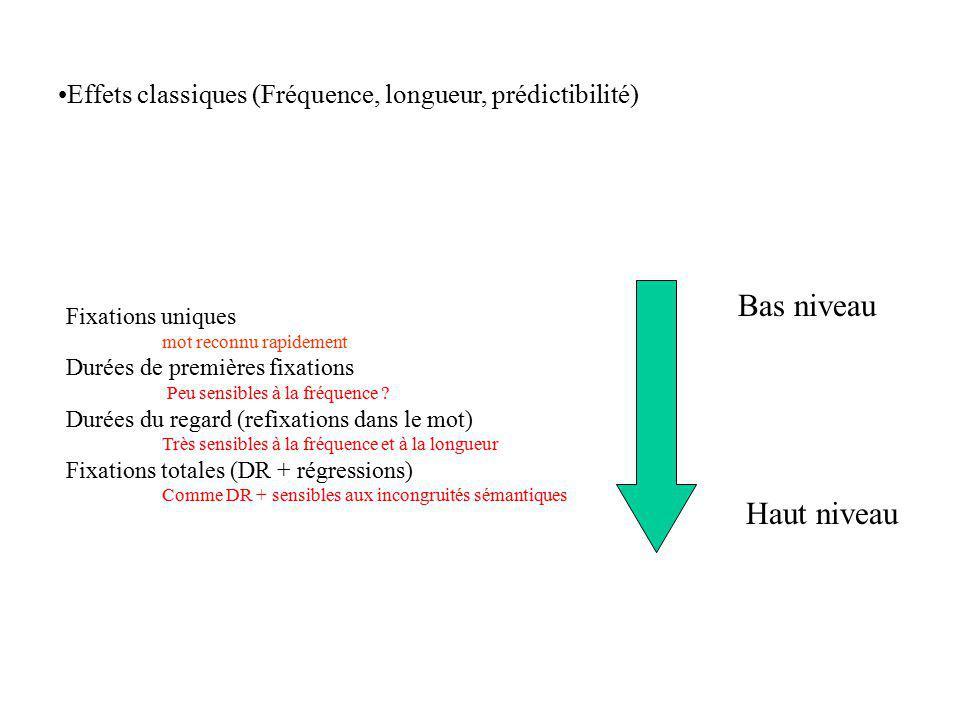 Plan : 1- Introduction - problèmes méthodologiques - perception visuelle et activités sémantiques 2 - Caractéristiques des mouvements oculaires 2.1 Générales 2.2 Techniques denregistrement 2.3 Exemples 3- Spécificités des MO en lecture 3.1 Données générales 3.2 Indices utilisés 3.3 Données empiriques - Effets classiques : mesures temporelles spatiales - Vision parafovéale - Médiation phonologique 3.4 MO et dyslexie 4- Contrôle moteur