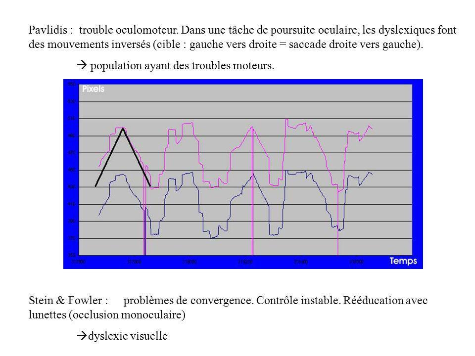 Mais aussi pb attentionnels : dans une tâche de détection de lettres, on constate que les sujets ayant un % derreur élevé on une vitesse de lecture plus lente de même les mauvais lecteurs ont de mauvaises performances dans les épreuves de recherche visuelle OR : relations entre saccade et attention ( Deubel and Schneider, 1996.