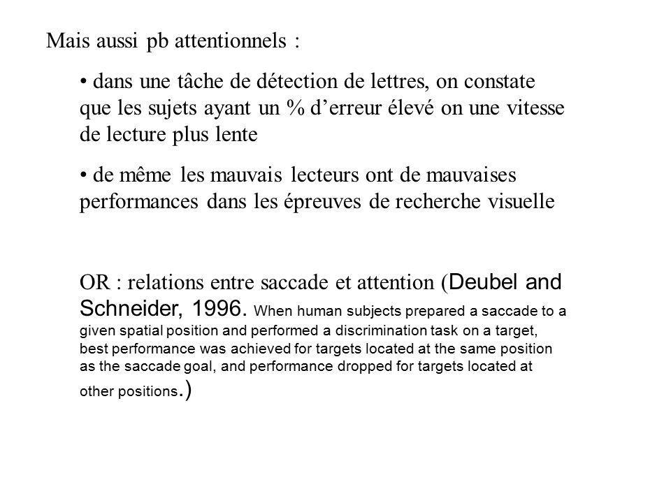 76 valide * * * invalide * * * * * * neutral Target Cue Posner, Nissen, & Ogden (1978) Point de fixation
