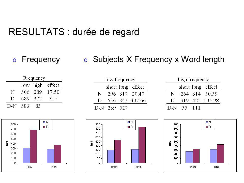 RESULTATS : durée de regard o Frequency o Subjects X Frequency x Word length