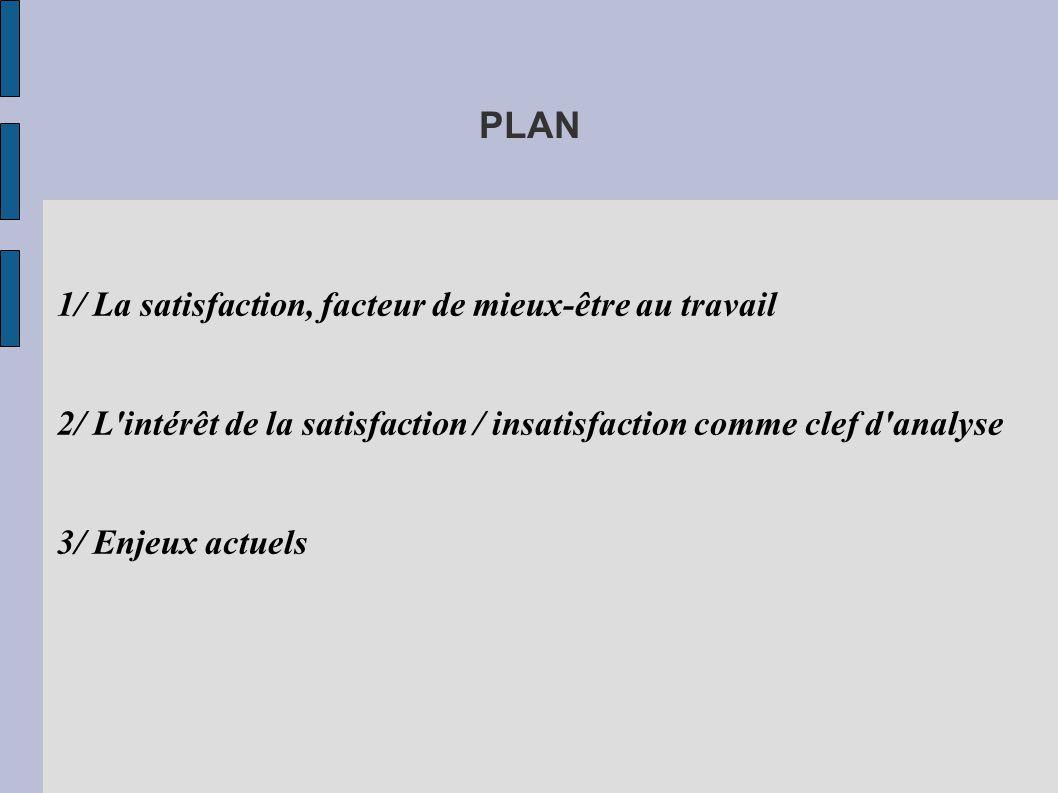 Satisfaction, facteur de mieux-être Attentes / Aspirations Représentations de ce que doit / devrait être son travail Travail vécu Représentations de ce qu est son travail Satisfaction au travail Insatisfaction Modèle adéquation individu-environnement (Edwards, 1991), théorie de l ajustement au travail (Scarpello & Campbell, 1983), Masclet (2004), Pohl (2002), Ripon (1983)...