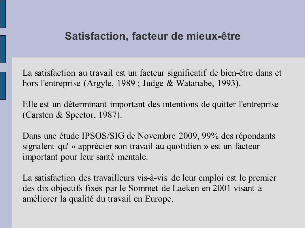 Satisfaction, facteur de mieux-être La satisfaction au travail est un facteur significatif de bien-être dans et hors l entreprise (Argyle, 1989 ; Judge & Watanabe, 1993).