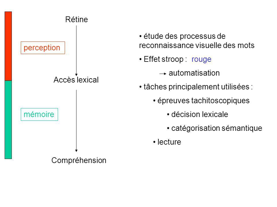 Rétine Accès lexical Compréhension perception mémoire étude des processus de reconnaissance visuelle des mots Effet stroop : rouge automatisation tâch