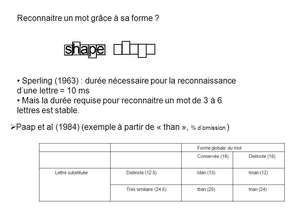 Reconnaitre un mot grâce à sa forme ? Sperling (1963) : durée nécessaire pour la reconnaissance dune lettre = 10 ms Mais la durée requise pour reconna