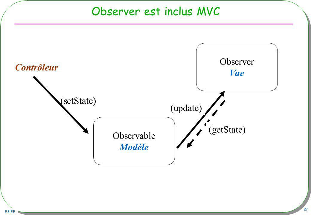 ESIEE 27 Observer est inclus MVC Observable Modèle Observer Vue (update) (getState) (setState) Contrôleur