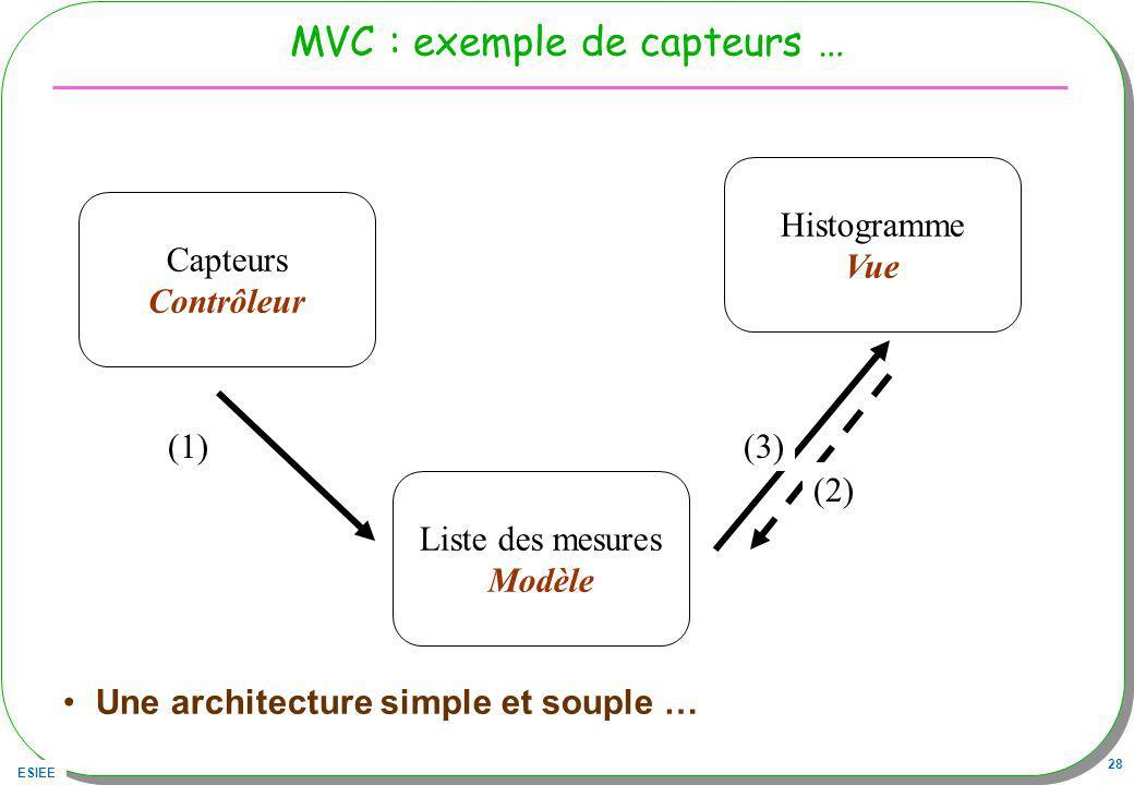 ESIEE 28 MVC : exemple de capteurs … Une architecture simple et souple … Capteurs Contrôleur Liste des mesures Modèle Histogramme Vue (1) (2) (3)