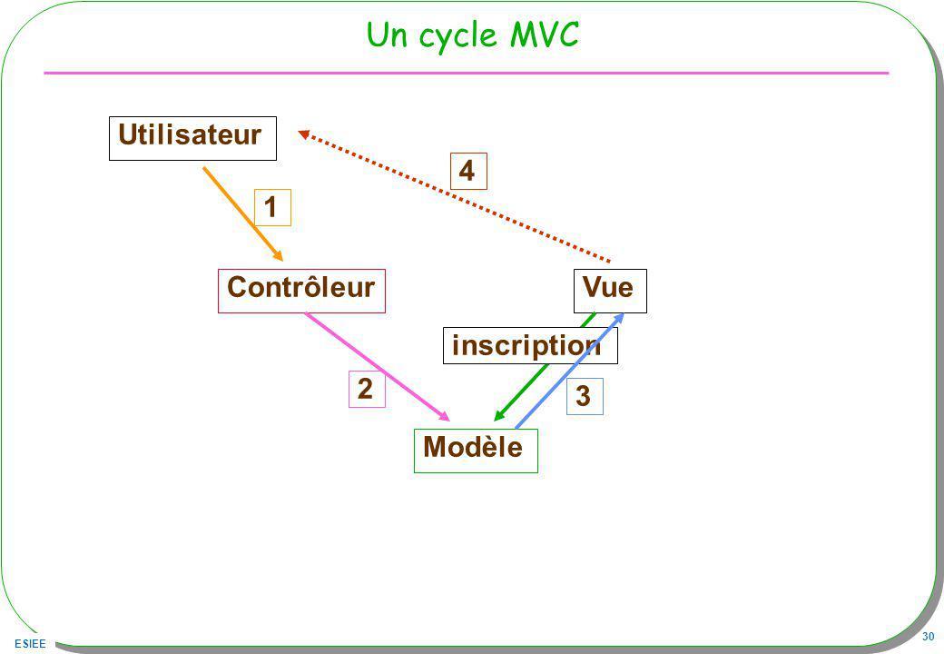 ESIEE 30 Un cycle MVC Utilisateur ContrôleurVue Modèle 1 2 inscription 3 4