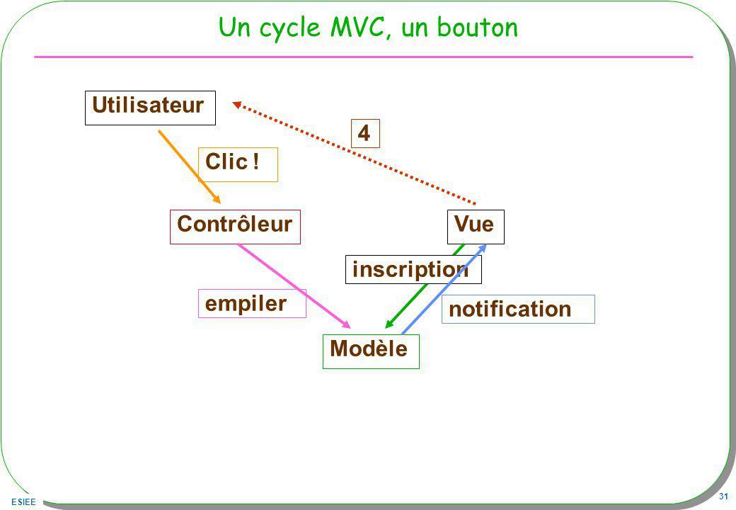 ESIEE 31 Un cycle MVC, un bouton Utilisateur ContrôleurVue Modèle Clic .