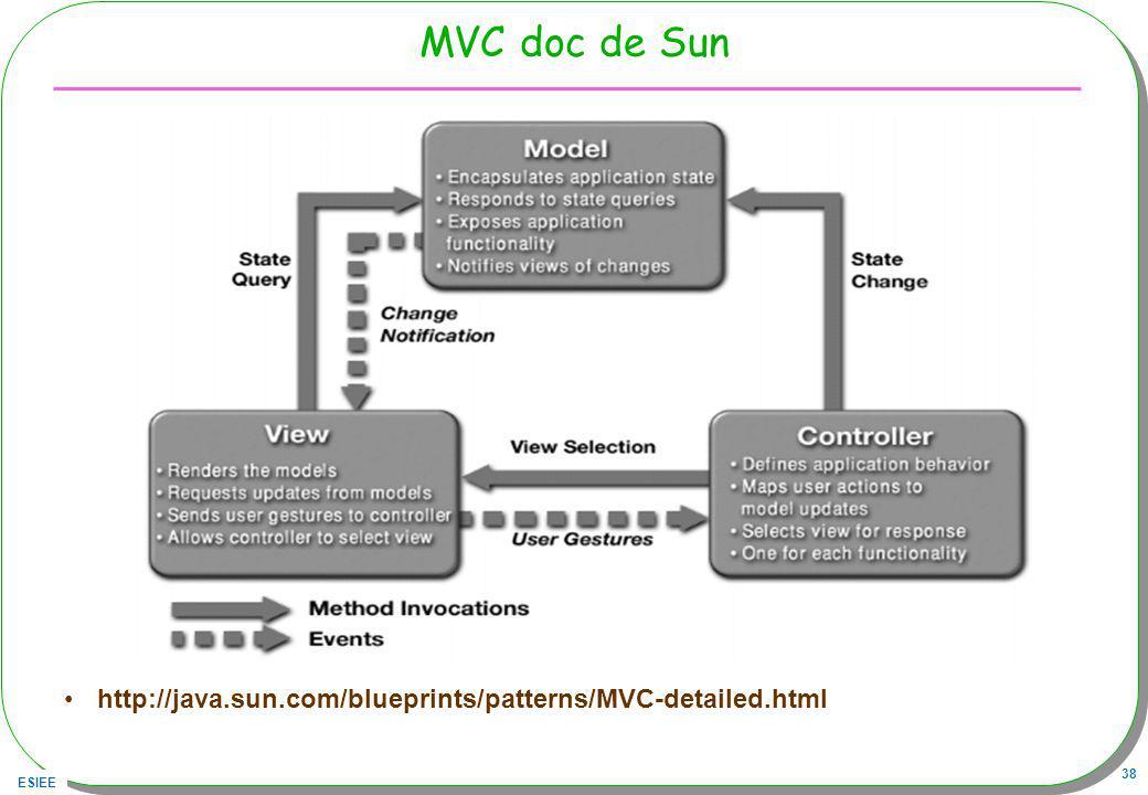 ESIEE 38 MVC doc de Sun http://java.sun.com/blueprints/patterns/MVC-detailed.html
