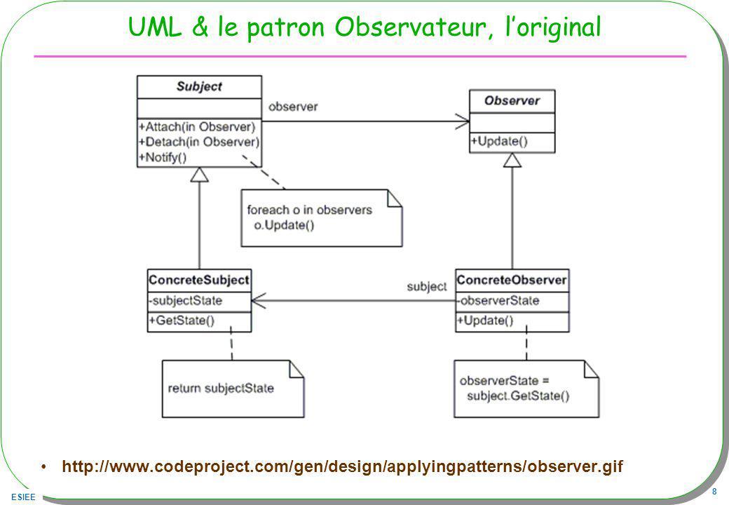 ESIEE 8 UML & le patron Observateur, loriginal http://www.codeproject.com/gen/design/applyingpatterns/observer.gif