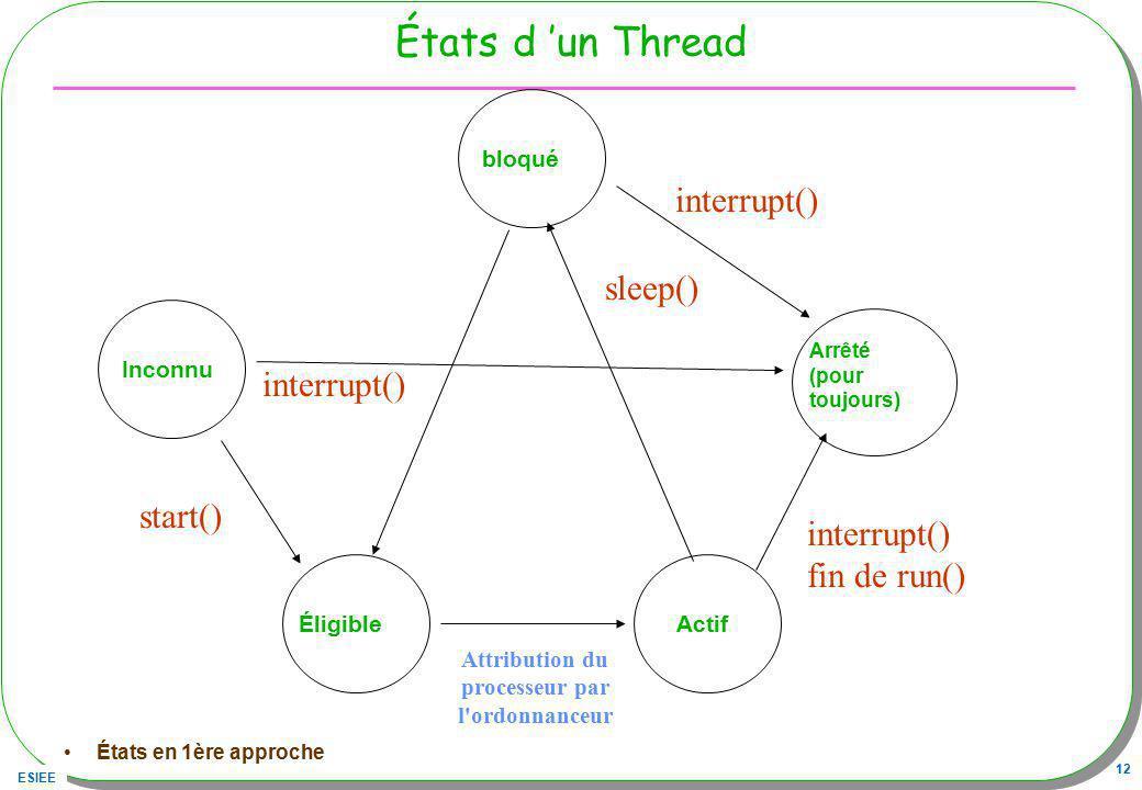 ESIEE 12 États d un Thread Arrêté (pour toujours) ActifÉligibleInconnu start() interrupt() fin de run() Attribution du processeur par l'ordonnanceur b
