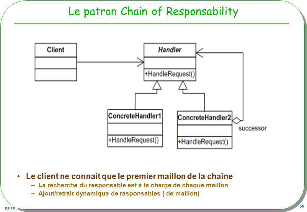 ESIEE 56 Le patron Chain of Responsability Le client ne connaît que le premier maillon de la chaîne –La recherche du responsable est à la charge de ch