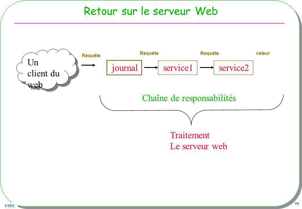 ESIEE 64 Retour sur le serveur Web Un client du web Traitement Le serveur web journal service1 Chaîne de responsabilités Requête valeurRequête service