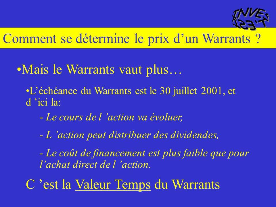 Comment se détermine le prix dun Warrants ? Quel est le cours de ce Call Warrants Canal + 100 Call Warrants donnent le droit dacheter 1 action Canal+