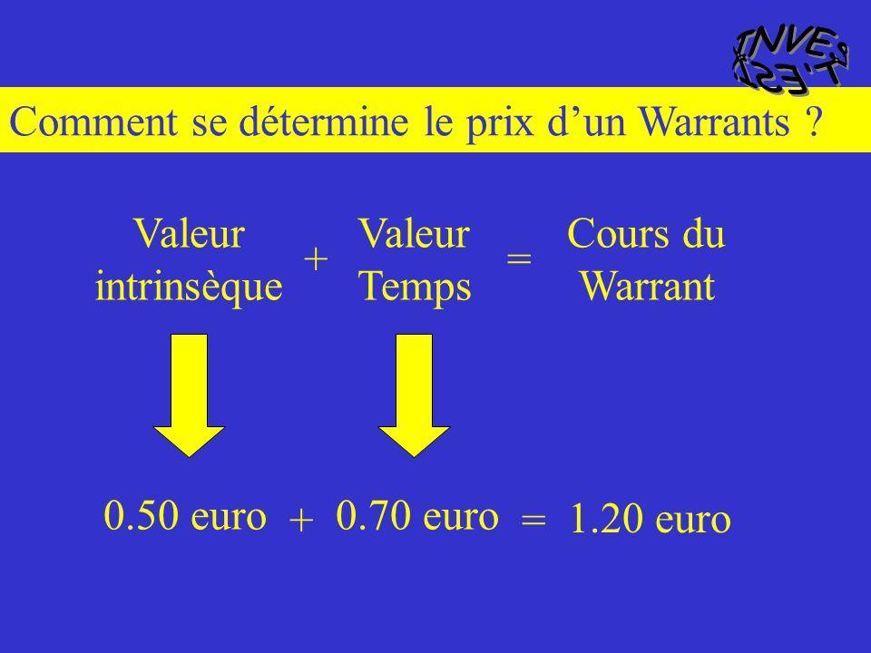 Mais le Warrants vaut plus… Léchéance du Warrants est le 30 juillet 2001, et d ici la: - Le cours de l action va évoluer, - L action peut distribuer d