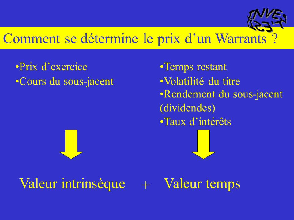 Valeur intrinsèque Valeur Temps Cours du Warrant += 0.50 euro0.70 euro += 1.20 euro Comment se détermine le prix dun Warrants ?