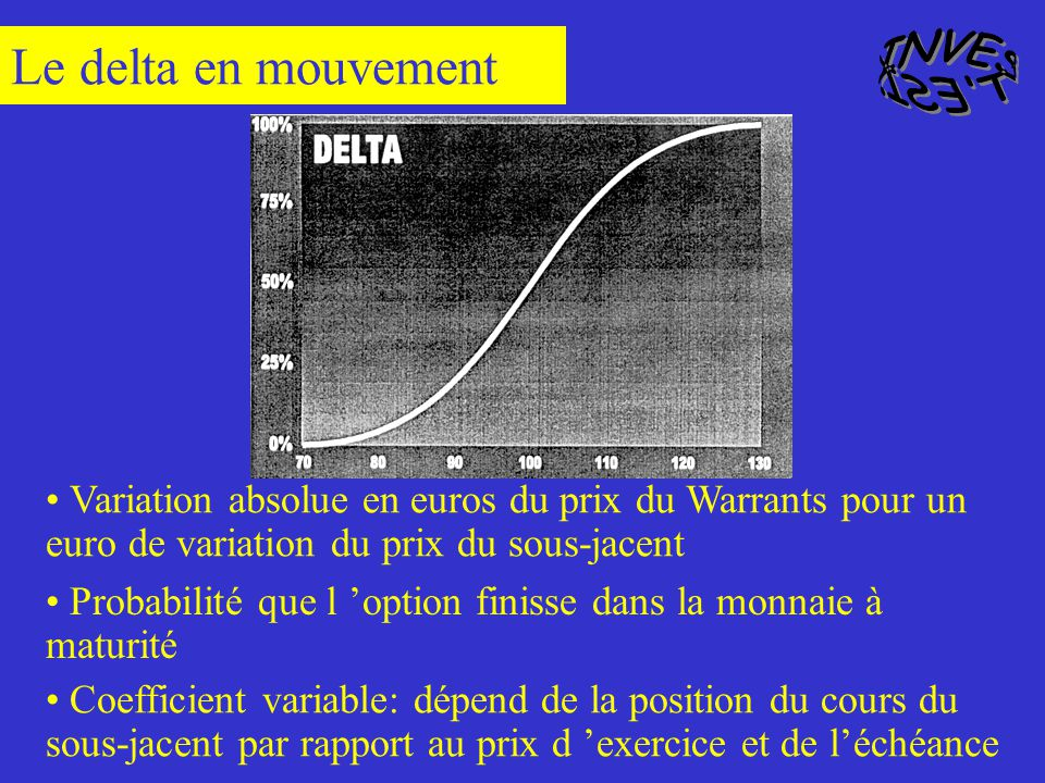 Le Warrant réagit en fonction de son Delta Le call Warrants va gagner Delta * variation de l action en euros Delta = 60% Le Warrant vaudra alors : Cou