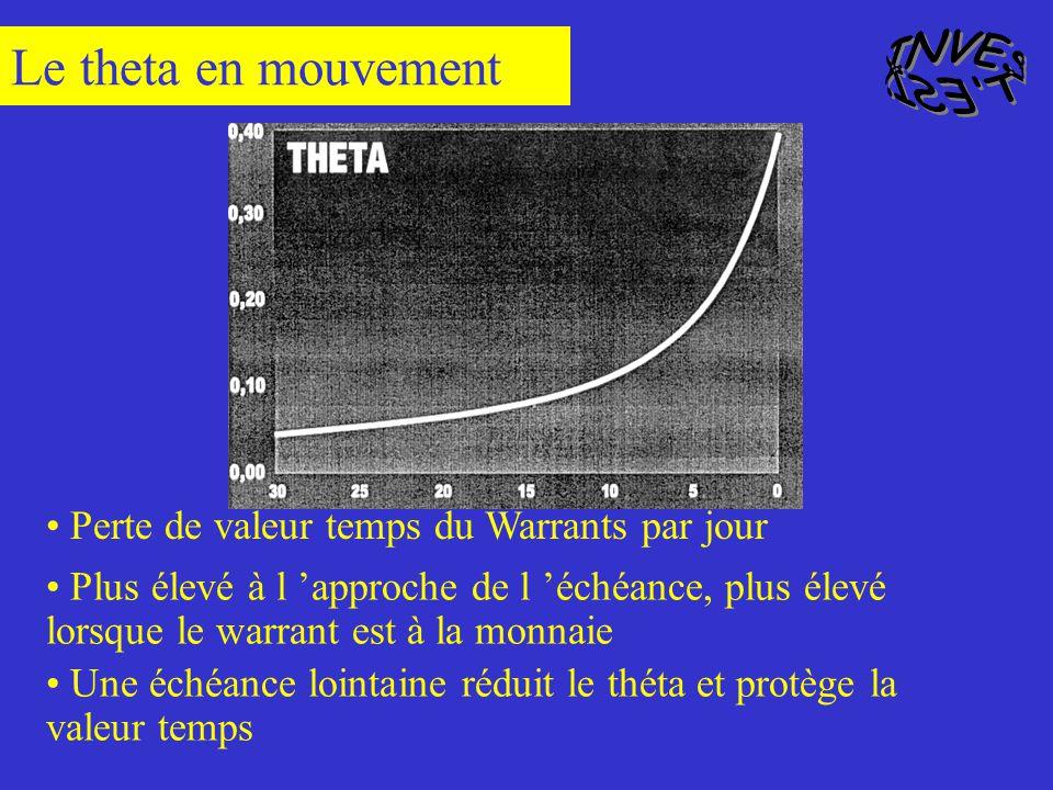 Variation absolue en euros du prix du Warrants pour un euro de variation du prix du sous-jacent Probabilité que l option finisse dans la monnaie à mat