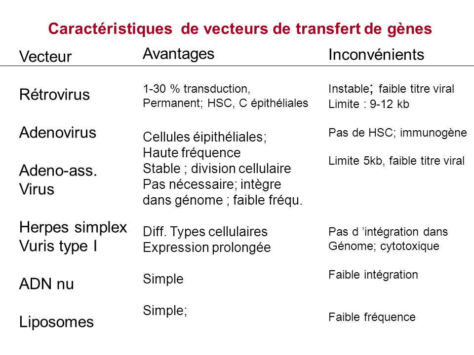 Vecteur Rétrovirus Adenovirus Adeno-ass. Virus Herpes simplex Vuris type I ADN nu Liposomes Caractéristiques de vecteurs de transfert de gènes Avantag