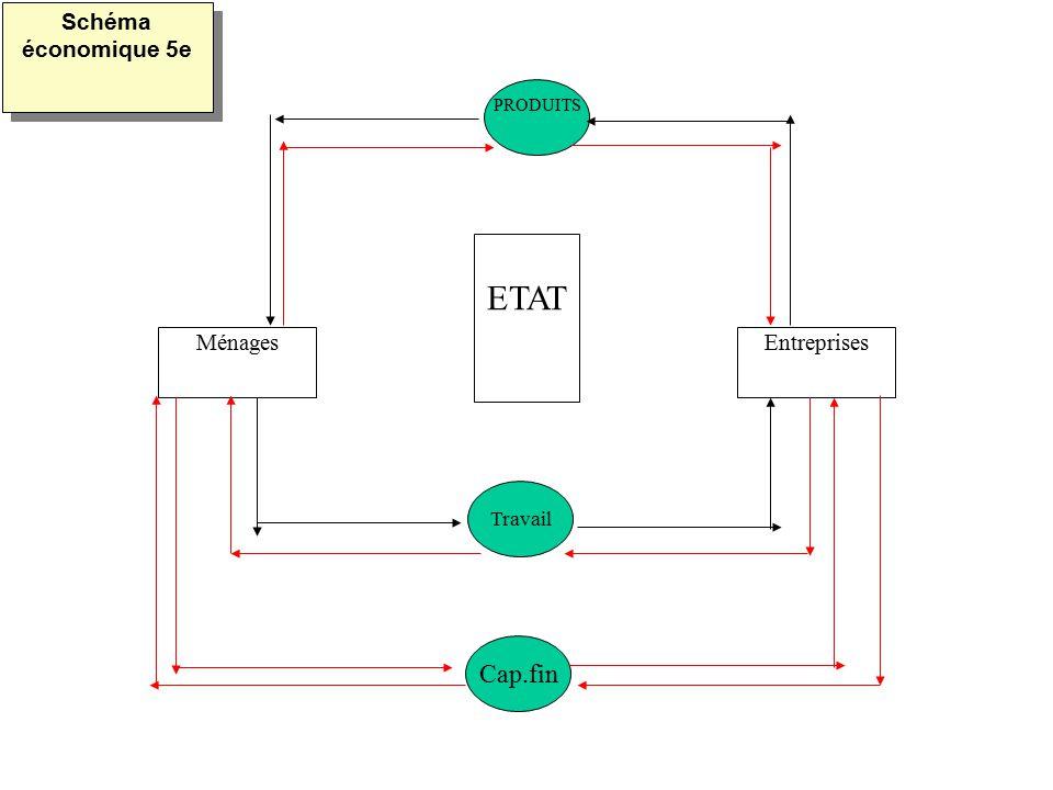 MénagesEntreprises ETAT PRODUITS Travail Cap.fin Schéma économique 5e