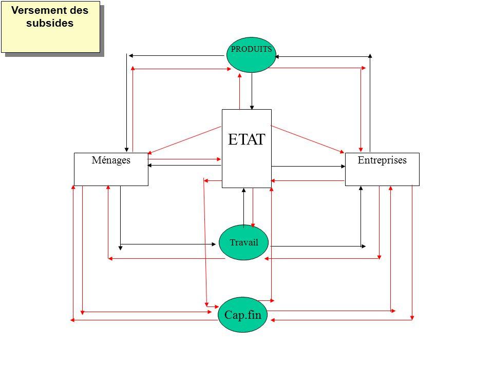 MénagesEntreprises ETAT PRODUITS Travail Cap.fin Versement des subsides