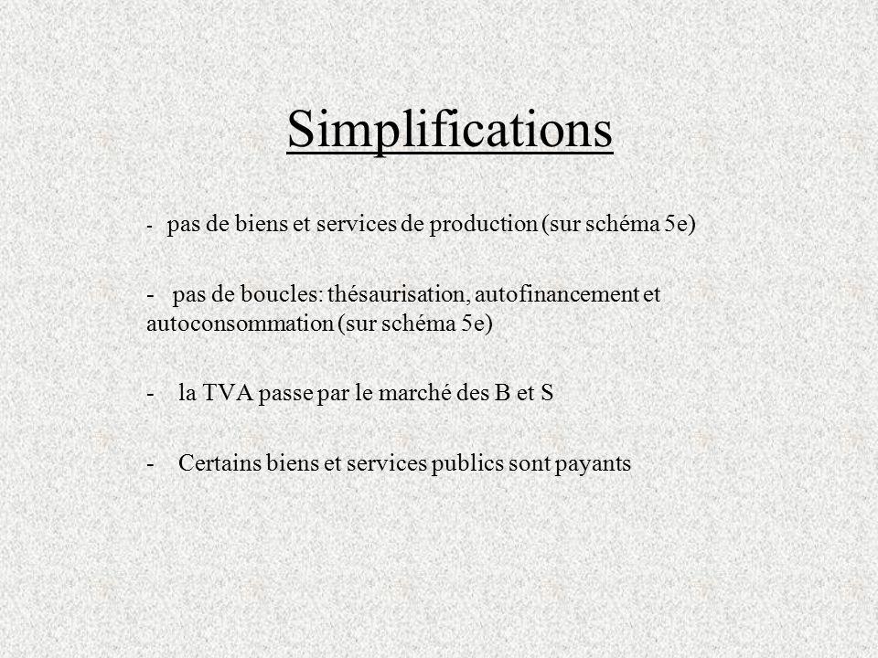Simplifications - pas de biens et services de production (sur schéma 5e) - pas de boucles: thésaurisation, autofinancement et autoconsommation (sur sc