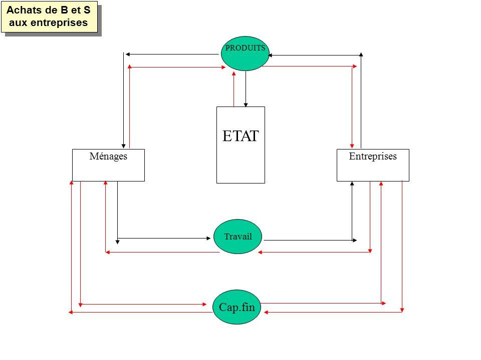 MénagesEntreprises ETAT PRODUITS Travail Cap.fin Achats de B et S aux entreprises