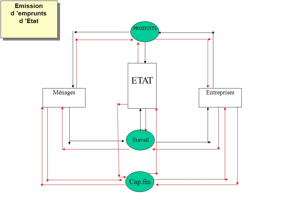 MénagesEntreprises ETAT PRODUITS Travail Cap.fin Emission d emprunts d Etat