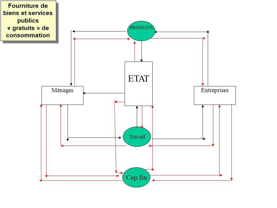 MénagesEntreprises ETAT PRODUITS Travail Cap.fin Fourniture de biens et services publics « gratuits » de consommation