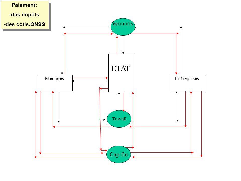 MénagesEntreprises ETAT PRODUITS Travail Cap.fin Paiement: -des impôts -des cotis.ONSS Paiement: -des impôts -des cotis.ONSS