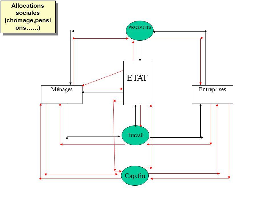 MénagesEntreprises ETAT PRODUITS Travail Cap.fin Allocations sociales (chômage,pensi ons……)