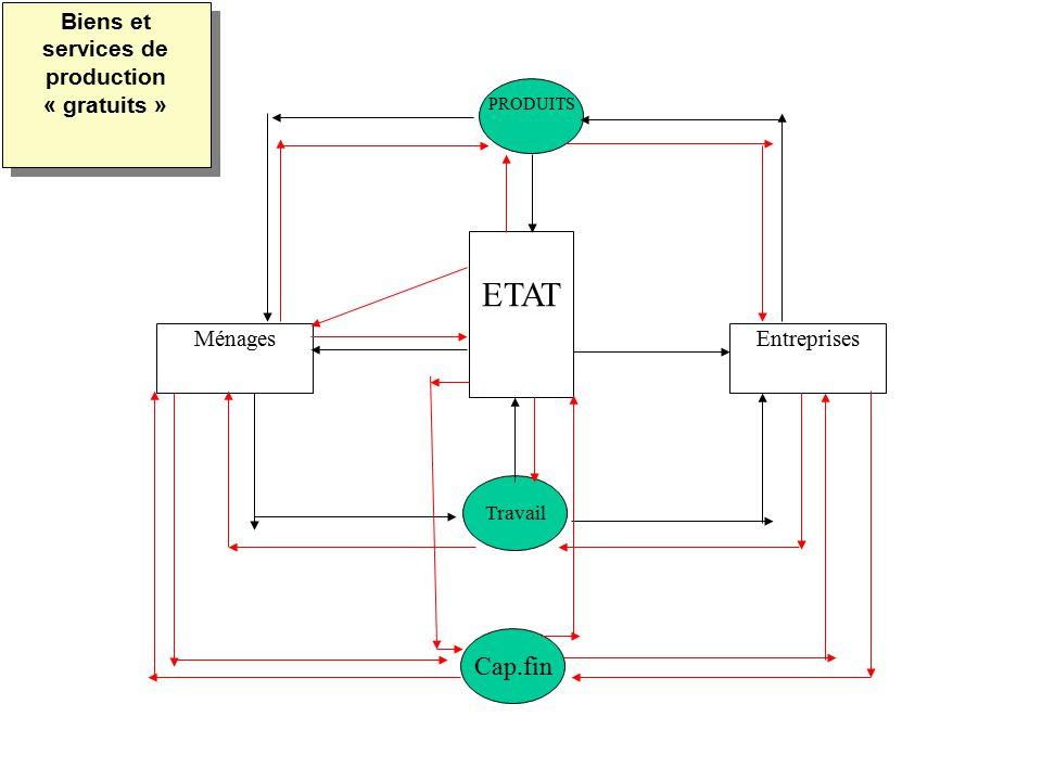 MénagesEntreprises ETAT PRODUITS Travail Cap.fin Biens et services de production « gratuits »