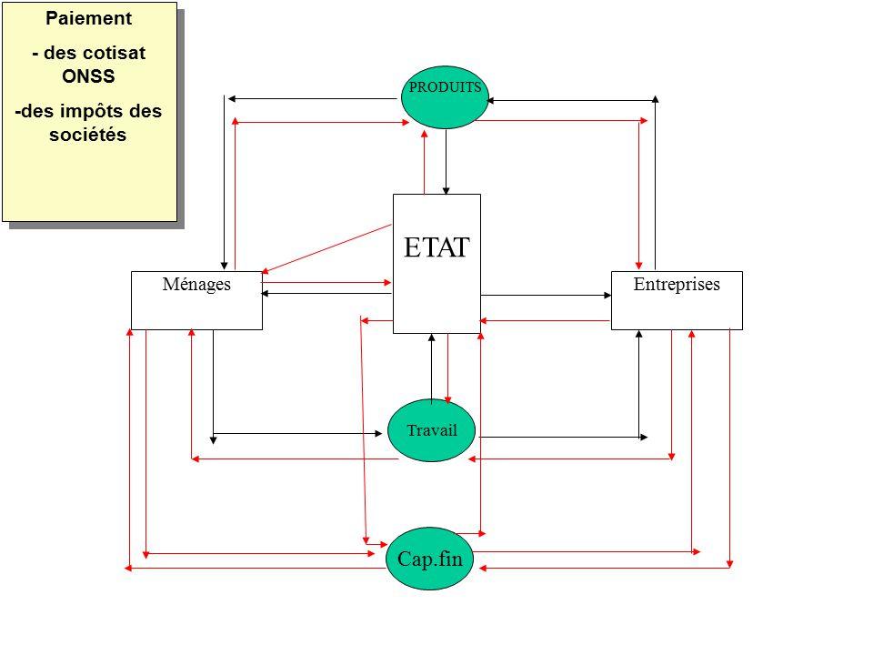 MénagesEntreprises ETAT PRODUITS Travail Cap.fin Paiement - des cotisat ONSS -des impôts des sociétés Paiement - des cotisat ONSS -des impôts des soci