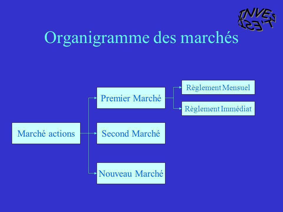 Organigramme des marchés Marché actions Premier Marché Second Marché Nouveau Marché Règlement Mensuel Règlement Immédiat