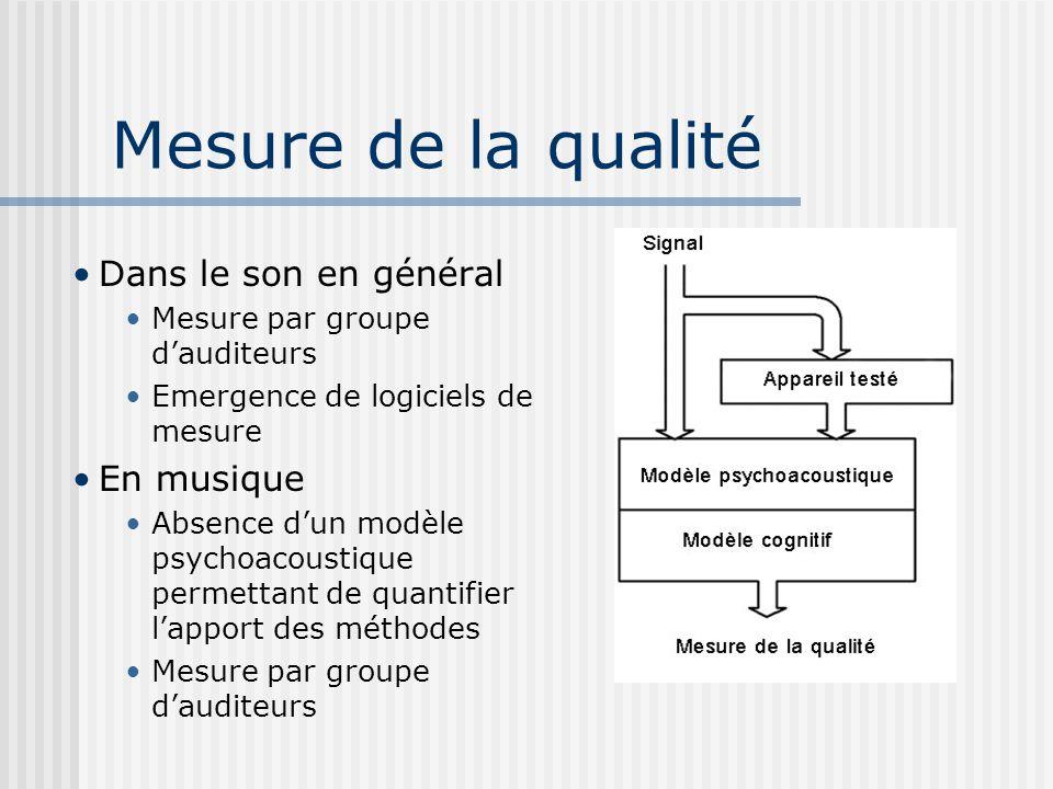 Mesure de la qualité Dans le son en général Mesure par groupe dauditeurs Emergence de logiciels de mesure En musique Absence dun modèle psychoacoustiq