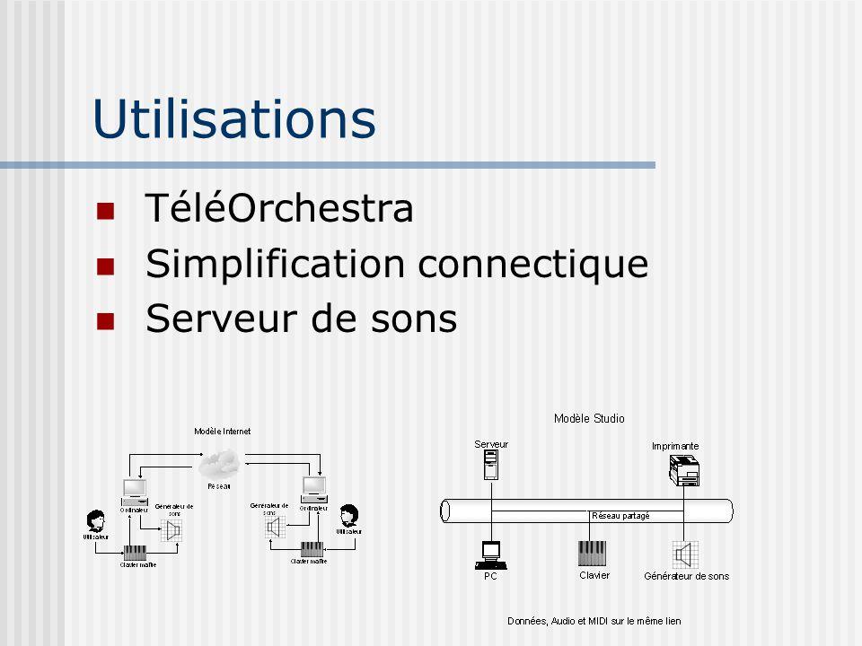 Utilisations TéléOrchestra Simplification connectique Serveur de sons