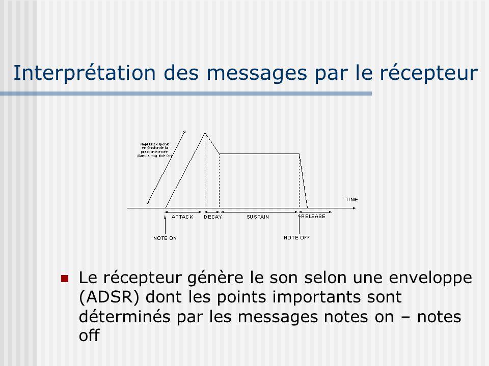 Interprétation des messages par le récepteur Le récepteur génère le son selon une enveloppe (ADSR) dont les points importants sont déterminés par les