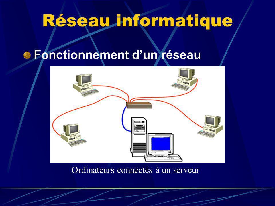 Réseau informatique Fonctionnement dun réseau Ordinateurs connectés à un serveur